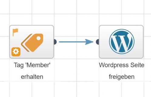 Wordpress-Element